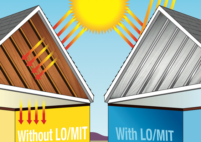 Radiant barrier reflects heat back out instead of allowing the heat into your home.